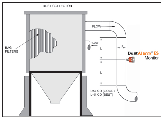 Dust Monitoring in Dust Collector System