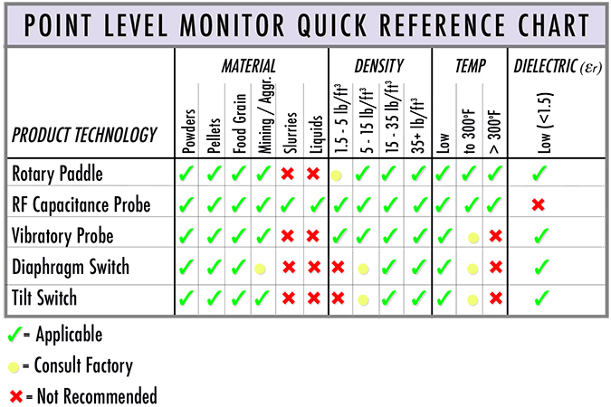 Point Level Sensor Selection Chart