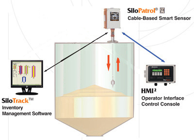Continuous Level Measurement Sensors For Powders And Bulk
